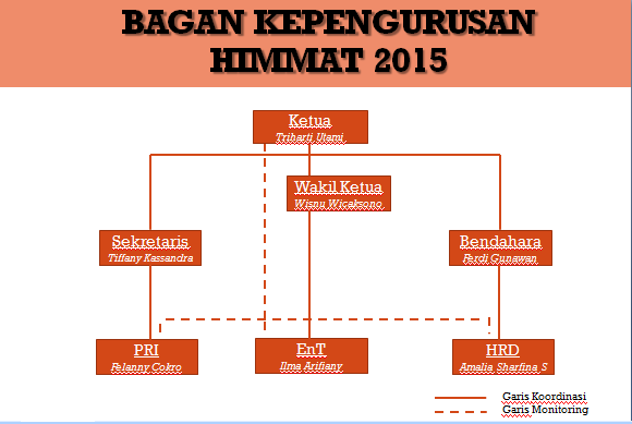Bagan Kepengurusan HIMMAT 2015