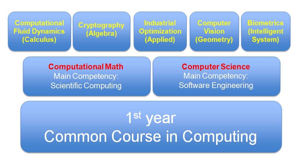 computer science graduate school