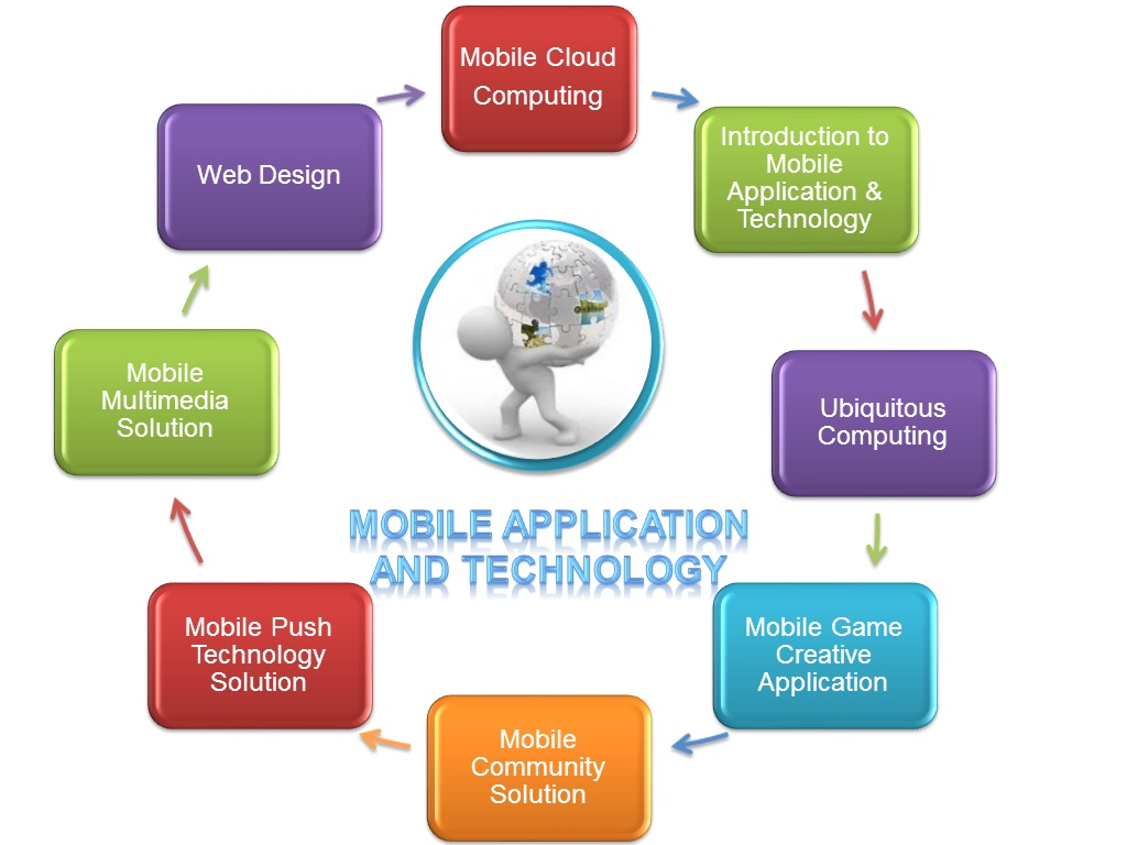 Which Is The Best Mobile App Development Technology