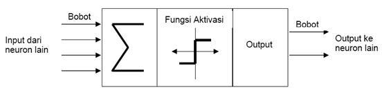Struktur Artificial Neural Network