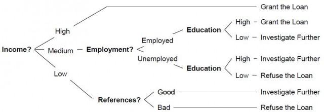 Gambar 2.3 Decision rule untuk Loan Evaluation Expert System