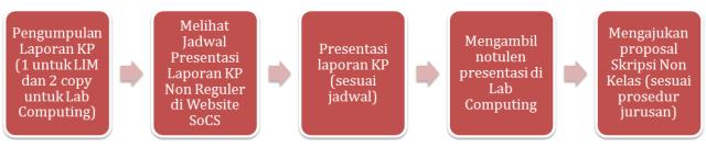 Prosedur KP Non Reguler - Sidang
