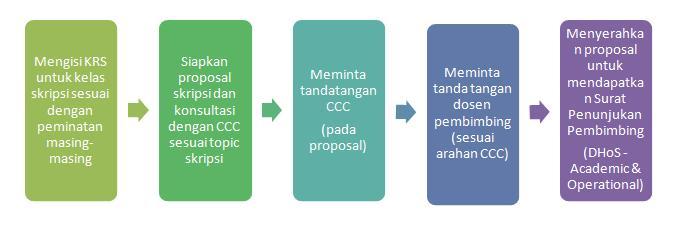 proposal thesis binus