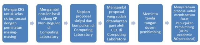 Prosedur Pengumpulan Proposal