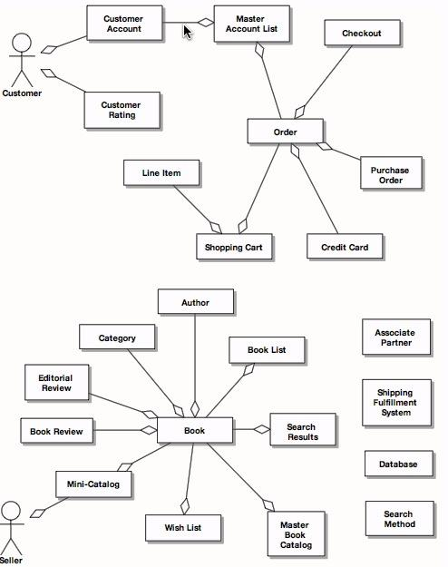 Analisis pembentukan class diagram dengan menggunakan metode domain first domain model for internet bookstore stephens rosenberg 2007 ccuart Choice Image