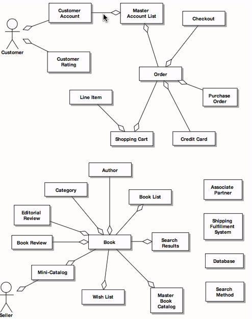 First Domain Model for Internet Bookstore (Stephens & Rosenberg, 2007)