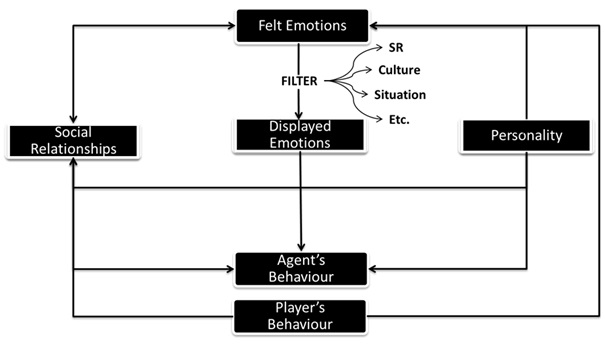 Membangun Intelligent Virtual Human: Model Komputasi Emosi, Kepribadian serta Hubungan Sosial