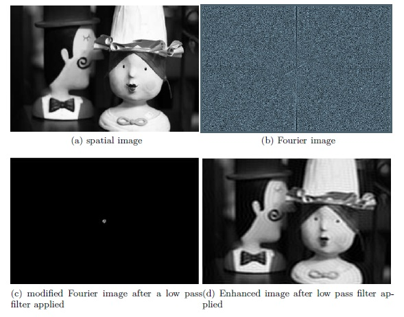 Image Enhancement Using Frequency Domain Filtering