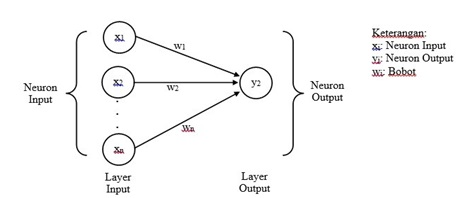 Artificial Neural Network Part 2