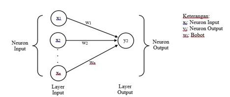 Artificial Neural Network Part 2