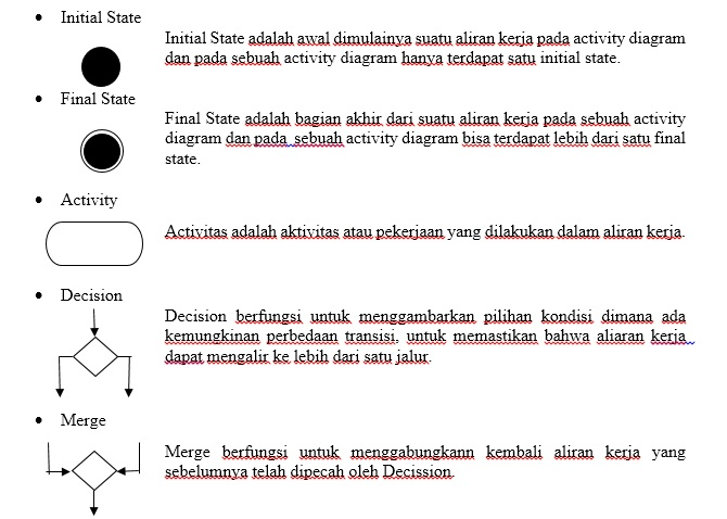 Uml Diagram Activity Diagram