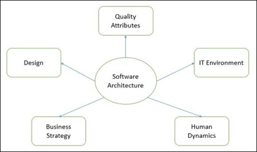 Software Engineering : Design Engineering – Architectural Design