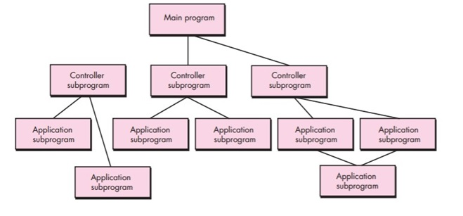 Software Architecture - CALL AND RETURN ARCHITECTURE