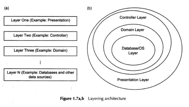 Software Architecture - LAYERED ARCHITECTURE