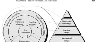 Software Engineering : Design Engineeing- Component Level Design ( Part 2 )